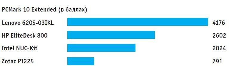 Самую высокую производительность показал мини-ПК от Lenovo. Наиболее низкие результаты у модели от Zotac на базе Celeron. Большой разброс в графических тестах
