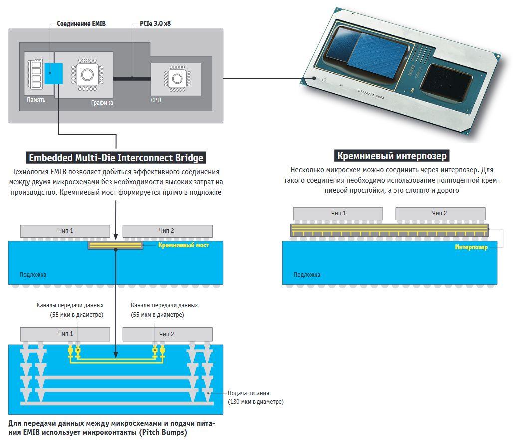 Intel EMIB: Мост для двух чипов