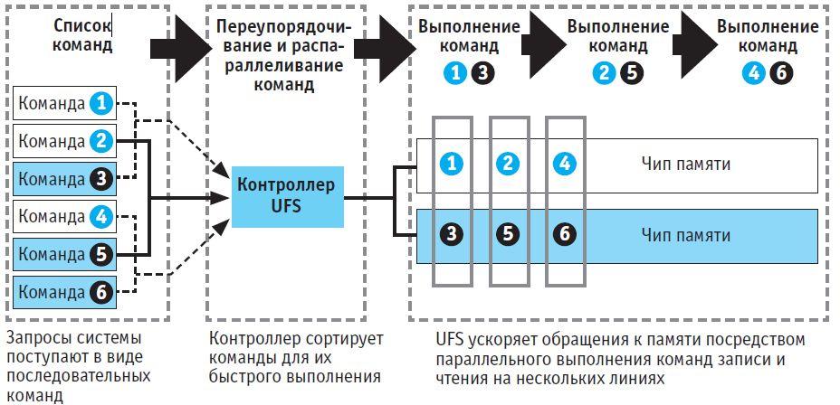 Universal Flash Storage 3.0: Технология смартфонов будущего