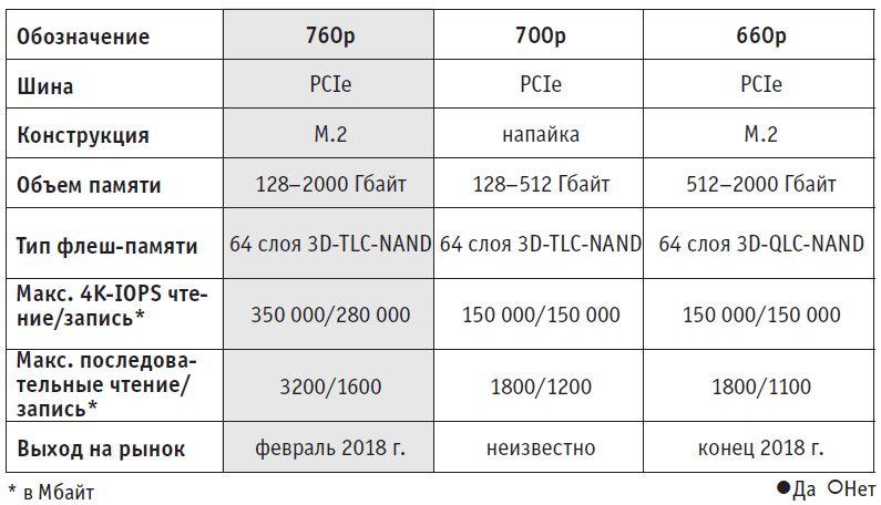 В начале года Intel представила качественный и широко распространенный SSD серии 760p. Наиболее интересная модель выйдет позже: вариант серии 660p достигает высокой плотности памяти
