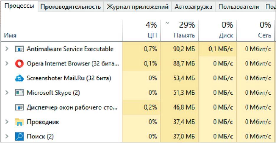 Диспетчер задач Windows 10 показывает потребление ресурсов программами. На работу браузеров их уходит особенно много