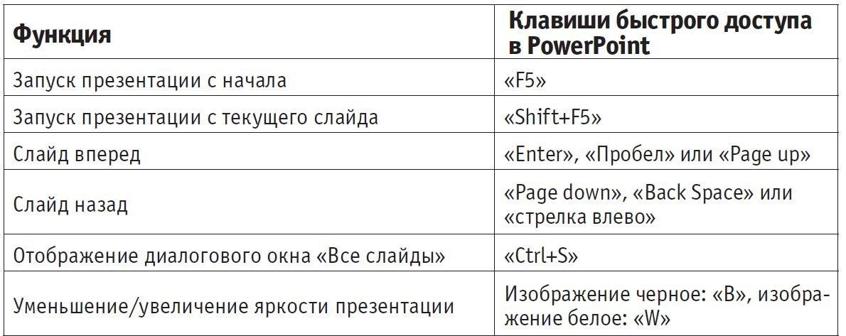 Как подготовиться к презентации: настройка PowerPoint и оборудование