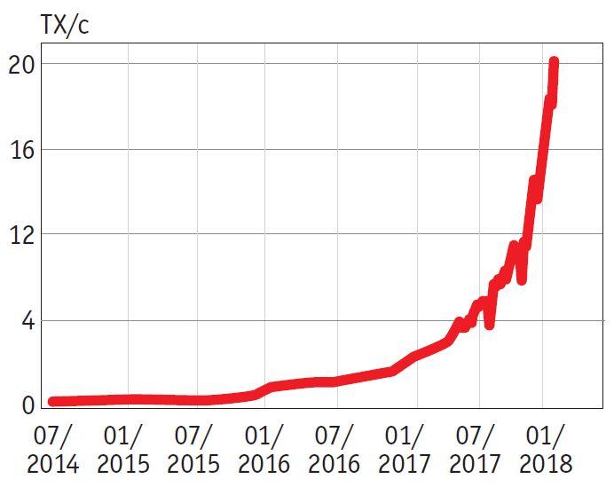С 2014 года вычисления в сети биткоин увеличились с 10 000 ТХ/с до более 20 миллионов. Сейчас майнеры потребляют столько электроэнергии, сколько и вся Португалия