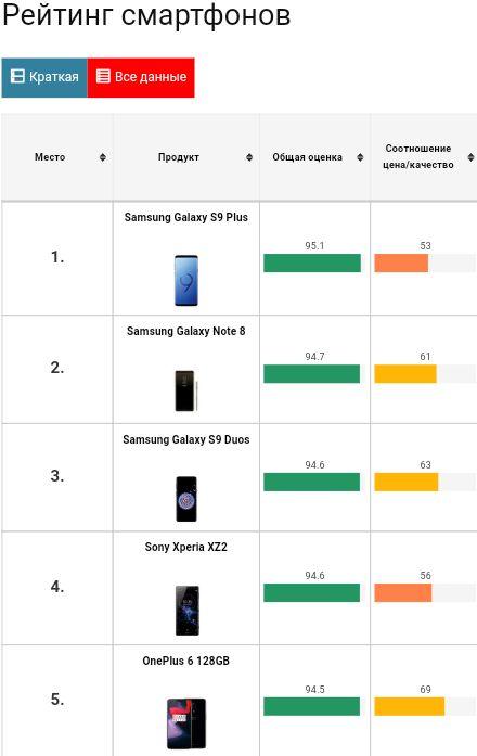 CHIP: рейтинг лидеров среди смартфонов