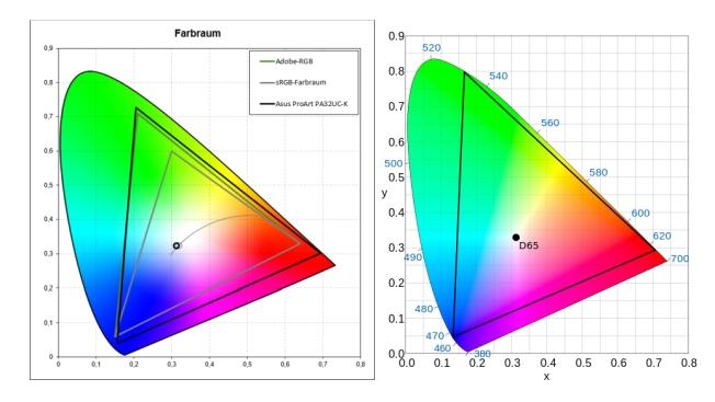 Тест и обзор Asus ProArt PA32UC-K: хрустальная мечта графических дизайнеров