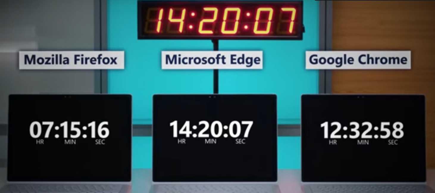 Браузер MS Edge побеждает в борьбе за батарейку