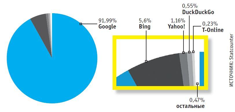 В Европе однозначно доминирует поиск посредством Google. 9 из 10 запросов проходят через эту систему, у Microsoft — неплохие 5%