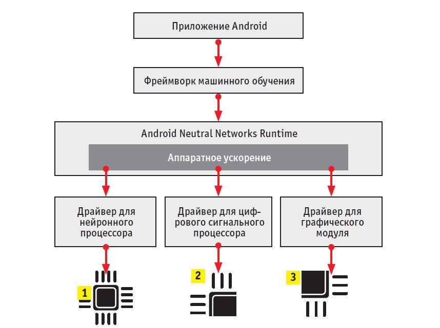 Нейронные сети могут работать не только на своем чипе (1). Компоненты однокристальной системы — цифровой сигнальный процессор (2) или графический модуль (3), подходят для этого