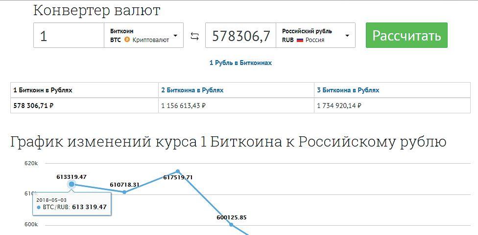 Повышенная комфортность Bing: если запросить сегодняшний курс биткоина, поисковик автоматически отобразит наглядный график