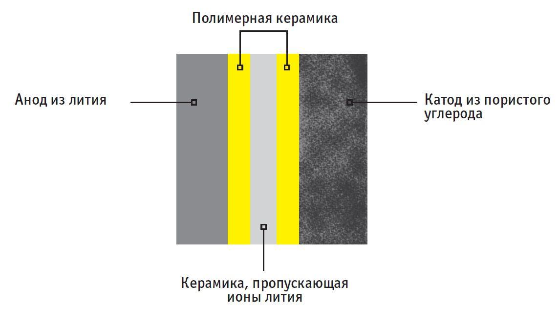 В обычных литий-ионных аккумуляторах ионы лития перемещаются в электролите. В твердотельных аккумуляторах нет жидких компонентов, что обеспечивает встроенную противопожарную защиту