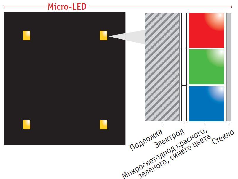 Крошечные микросветодиоды, состоящие из красного, зеленого и синего пикселей сами излучают свет, обеспечивают хороший уровень черного