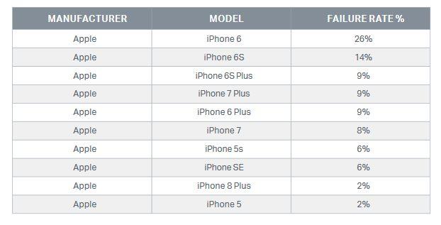 Европейцы предпочитают ненадежные смартфоны