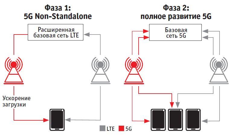 Сначала 5G будет использоваться для ускорения загрузки в существующей сети мобильной связи. Только в 2020 году начнется полное развитие с собственной базовой сети для LTE и 5G