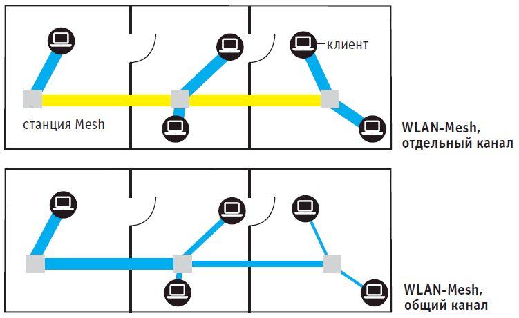 Mesh-системы используют для быстрого Backhaul-соединения отдельный канал в диапазоне 5 ГГц. Это работает быстрее, чем в случае деления одной полосы пропускания для соединения Backhaul и клиентских устройств
