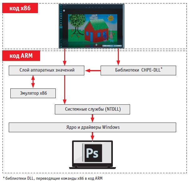 В Windows 10 on ARM запускаются даже такие десктопные программы, как Photoshop. Сделать это позволяет эмуляция их кода x86. Запросы программ к системе обрабатываются специальными библиотеками DLL