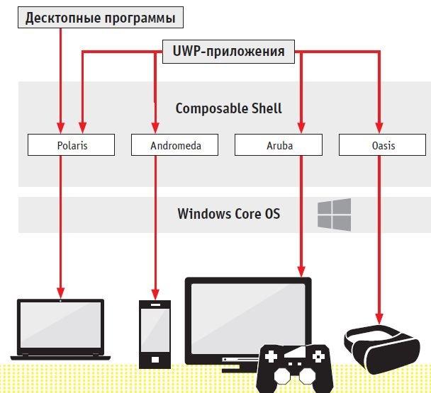 Мастер-план Microsoft предусматривает работу небольшой корневой системы на любом оборудовании. Элементы Composable Shell будут отвечать за гибкую адаптацию интерфейса