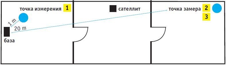 Мы измеряли работу Mesh-систем по трем различным сценариям: (1) всего в метре от базы; (2) клиент (ноутбук) стоял в помещении через комнату на расстоянии около 20 метров, а сателлит находился в промежуточной комнате, при этом дверь между базой и сателлитом была закрыта; (3) в третьем сценарии была закрыта дверь между сателлитом и клиентом