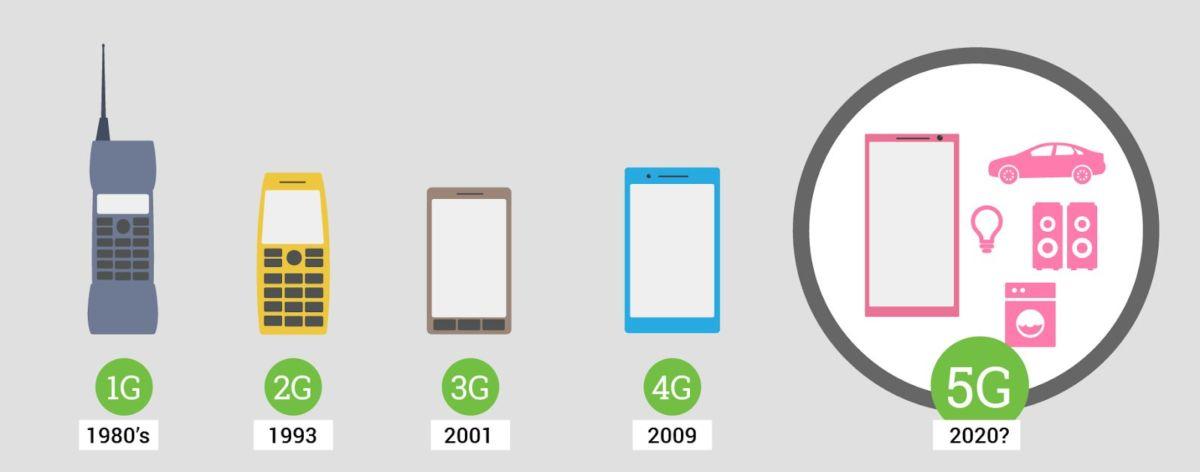 Просто о сложном:2G, 3G, 4G и 5G