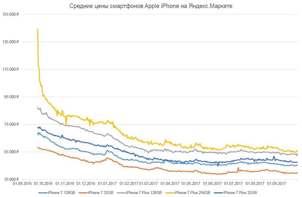 цены новые iphone