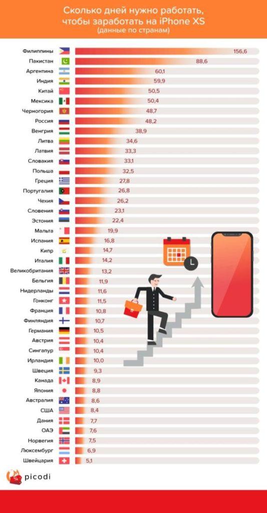 Россиянам на iPhone XS нужно работать в 2 раза больше эстонцев и в 4 раза - французов