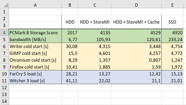 AMD StoreMI: обзор и тест новой технологии хранения данных
