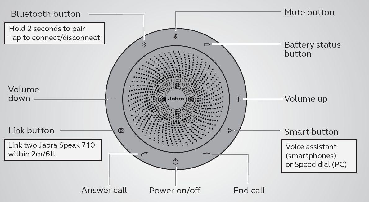 Обзор Bluetooth-спикерфона Jabra Speak 710: связь и музыка без проводов