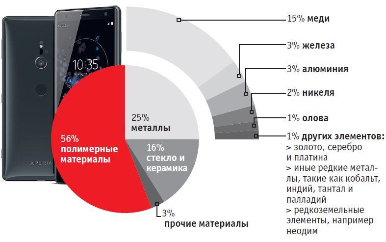 Из чего состоит смартфон?