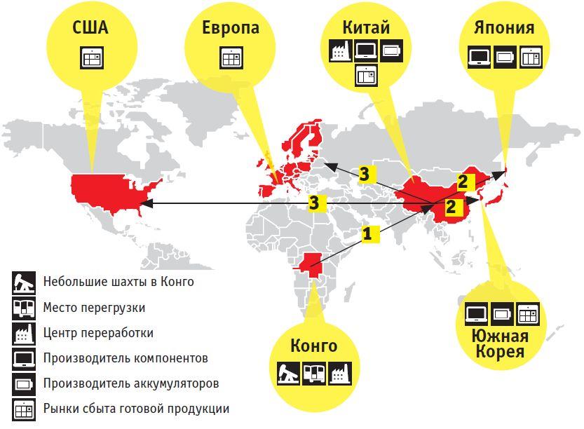 Путь редкоземельных элементов на примере кобальта: 1 -экспорт кобальта из небольших конголезских шахт в Китай; 2 - поставка переработанного кобальта азиатским производителям аккумуляторов; 3 - поставка аккумуляторов производителям электроники и автомобилей