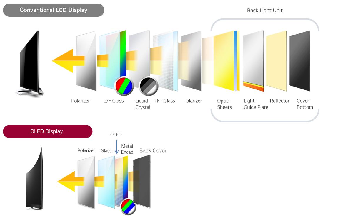 В чем преимущества OLED-дисплеев?