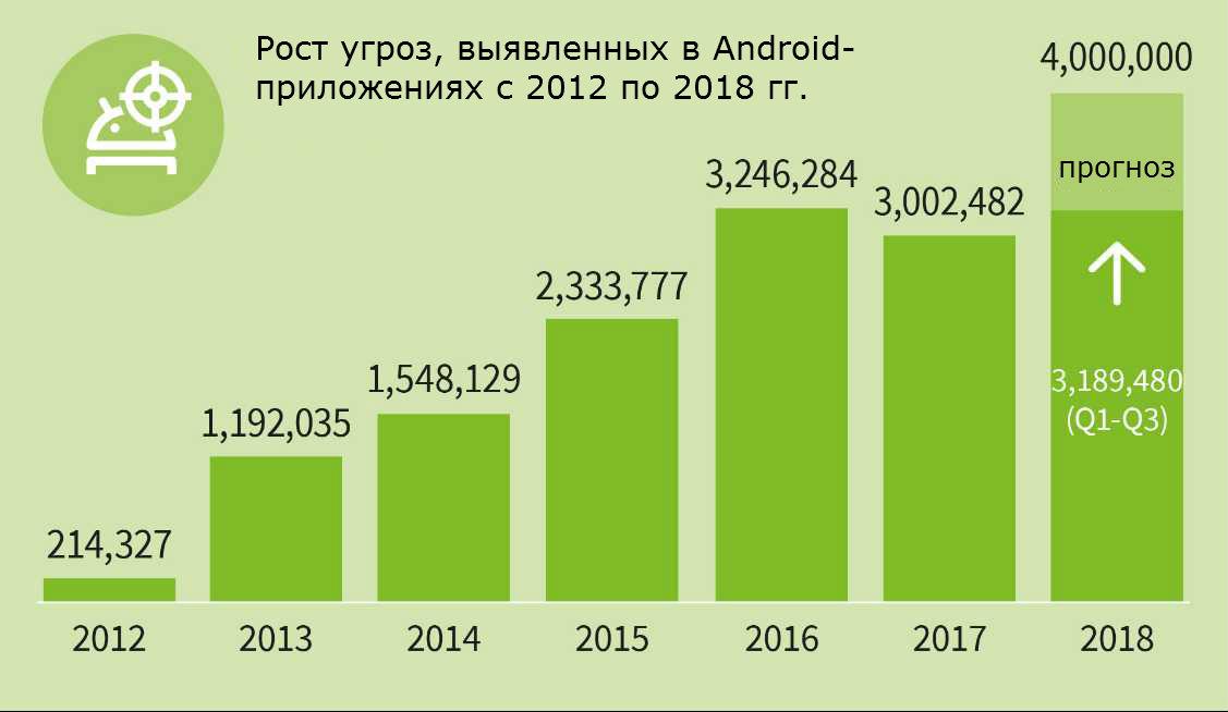 Под Android создается около 1200 зловредов ежедневно