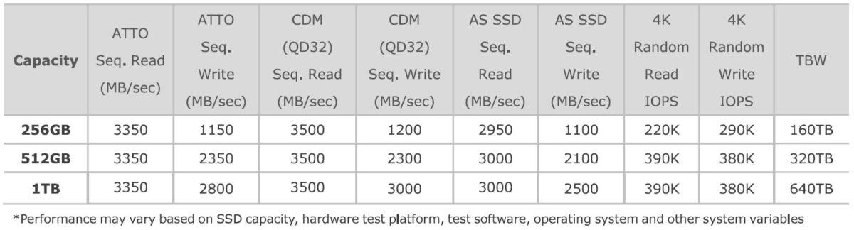 Тест геймерского SSD XPG SX8200 Pro: самый быстрый SSD-накопитель от ADATA