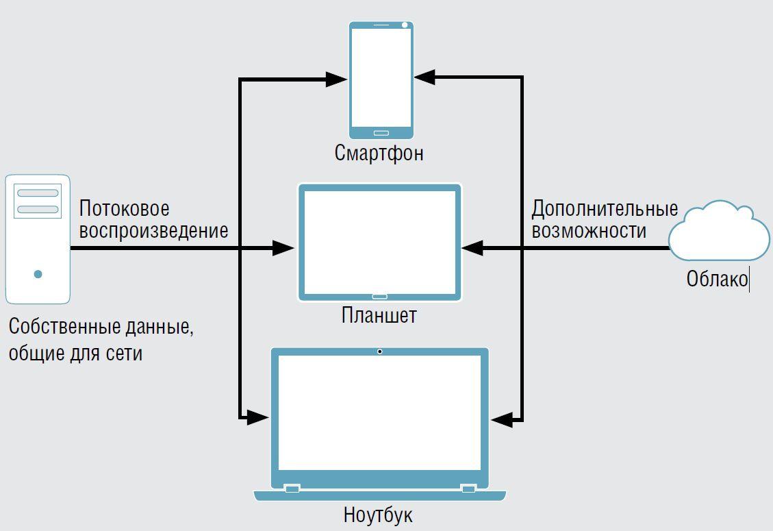 Как навести порядок в своей медиатеке на ПК и смартфоне