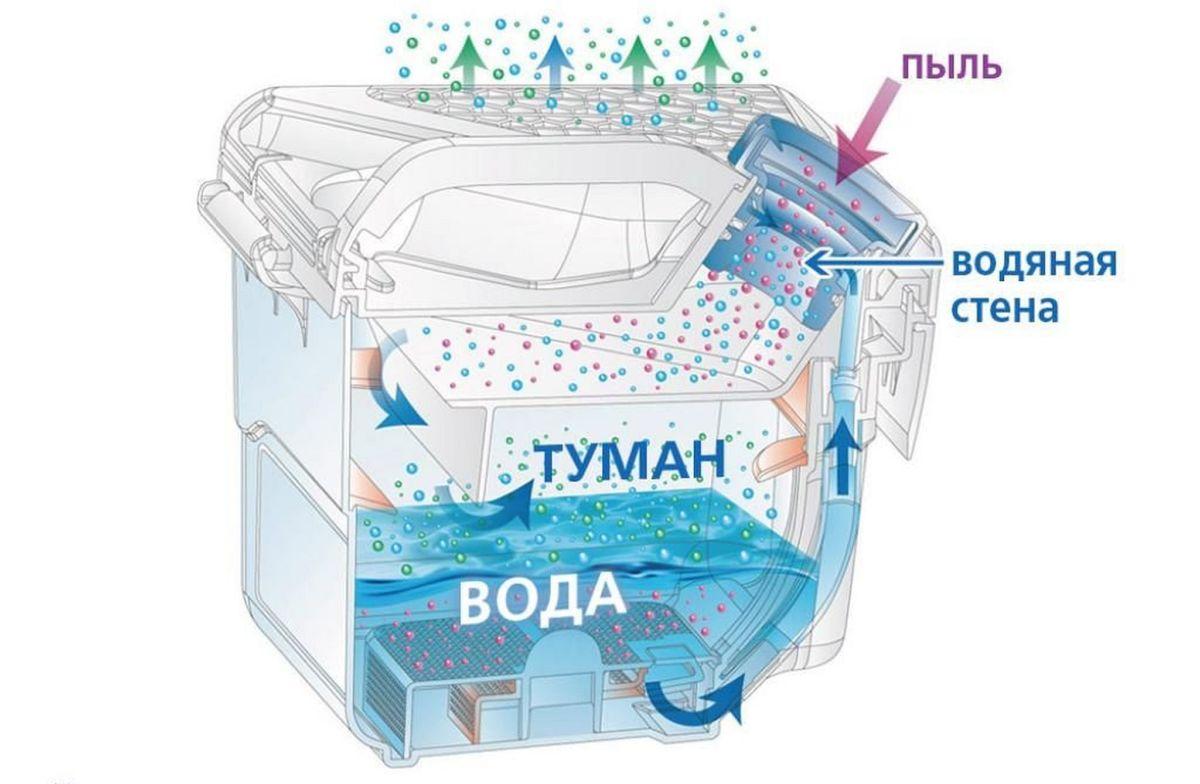 Пылесос с аквафильтром: выбираем лучшую модель 2019 года