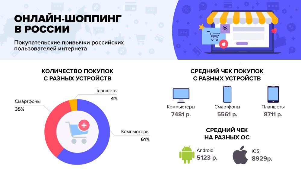 Владельцы айфонов тратят больше денег, чем фанаты Android