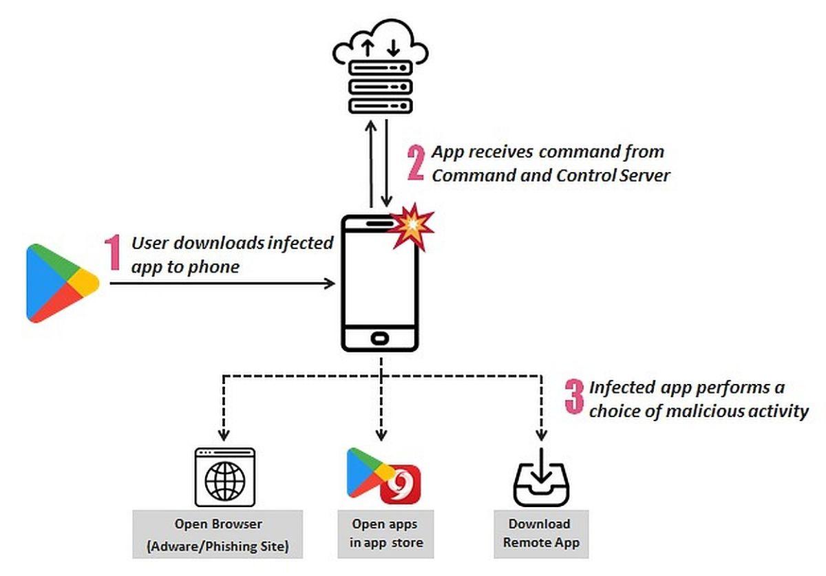 Новая вредоносная атака заразила в Google Play 206 приложений и игр-симуляторов