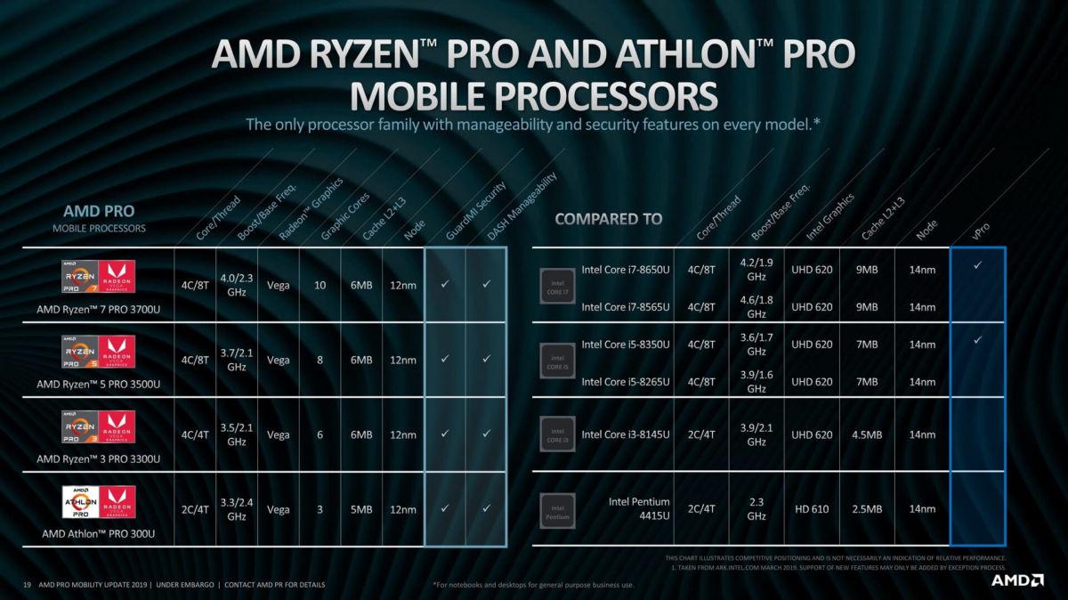 AMD представил новые мобильные процессоры Ryzen PRO и Athlon PRO