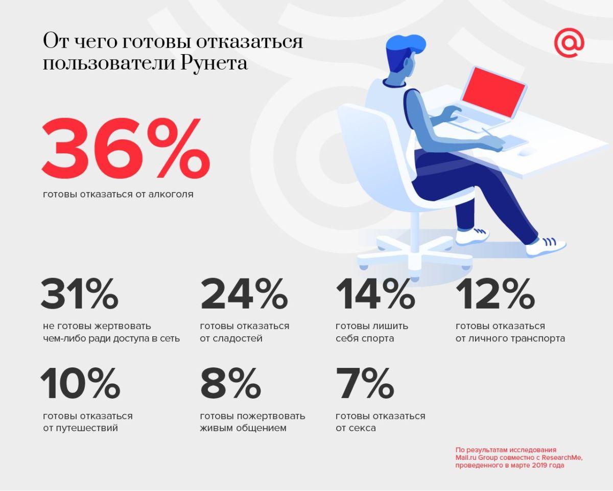 Россияне готовы бросить пить ради интернета