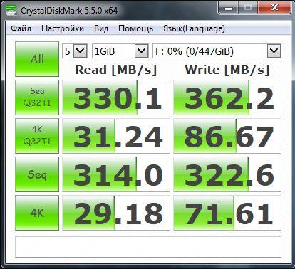 Обзор внешнего SSD-накопителя SanDisk Extreme 900 Portable: если важна скорость...