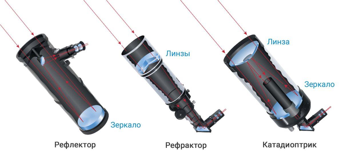 Как правильно выбрать телескоп и смотреть звезды