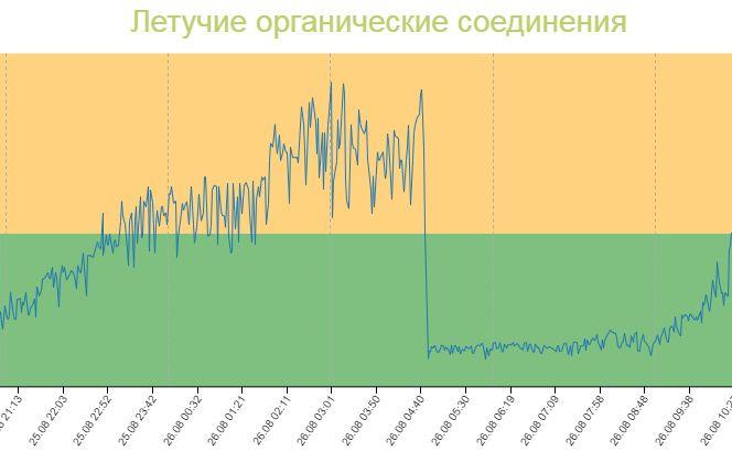 Обзор анализатора климата ClimateGuard: расскажет, что у вас не так