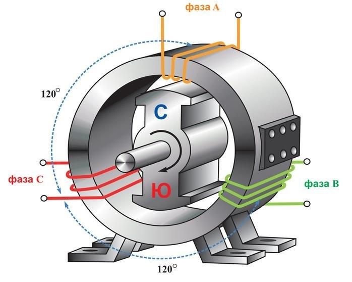 Почему между фазой и нолем 220 В, а между фазами 380 В?