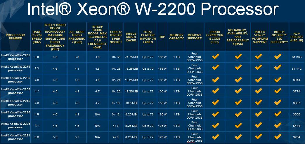 Intel представила новые процессоры Xeon W и Core серии X
