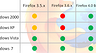 Firefox: Windows 2000 и XP в опасности