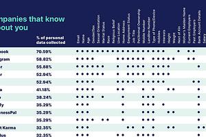 Под колпаком: эксперты назвали компании, которые собирают больше всего персональной информации пользователей